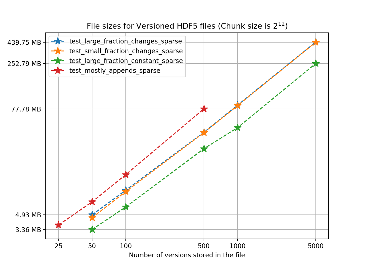 File sizes for <code>versioned-hdf5</code> files